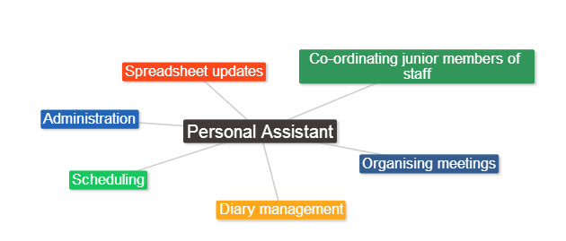mindmap career