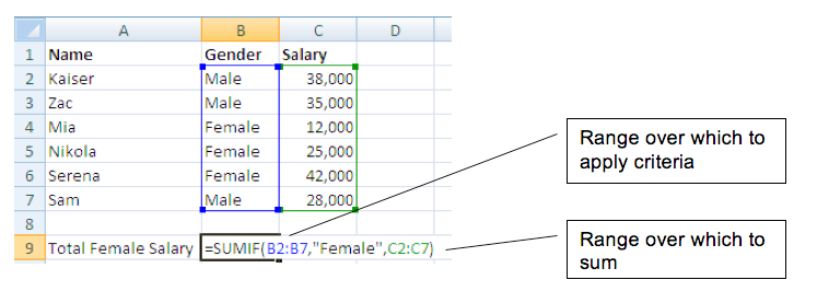 Figure - Sumif adds up all the rows that meet your criteria