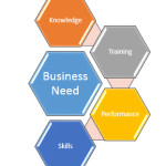 Should training be linked to a business need?