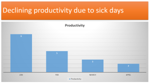 Decline in productivity