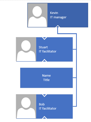 Second page manager and subordinates
